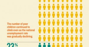 Nationally, 23 percent of children, or 16.4 million youth, lived in poverty in 2011, up from 22 percent the year before, according to a new report. In Arizona, the share of children in poverty was 27 percent in 2011, according to the KidsCount report. (Graphic by KidsCount/Annie E. Casey Foundation)