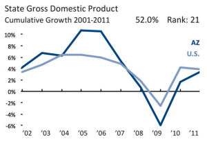 As with employment numbers, the growth of the gross domestic product in Arizona soared above the national average, plummetted below it during the recession, and then rose back to approach the national level. (Chart courtesy the American Legislative Exchange Council)