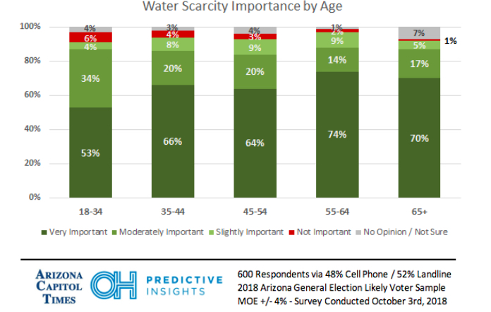 water-scarcity-by-age-2